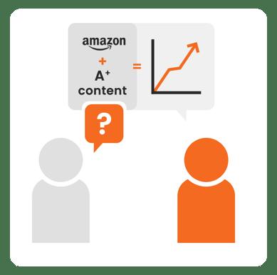 Brandsom Visual , Amazon A+ content, Amazon enhanced brand content