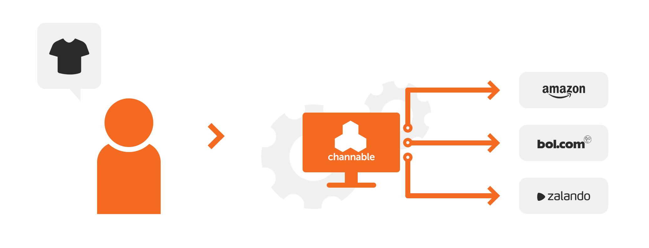 Brandsom Visual - Integratie (Channable)