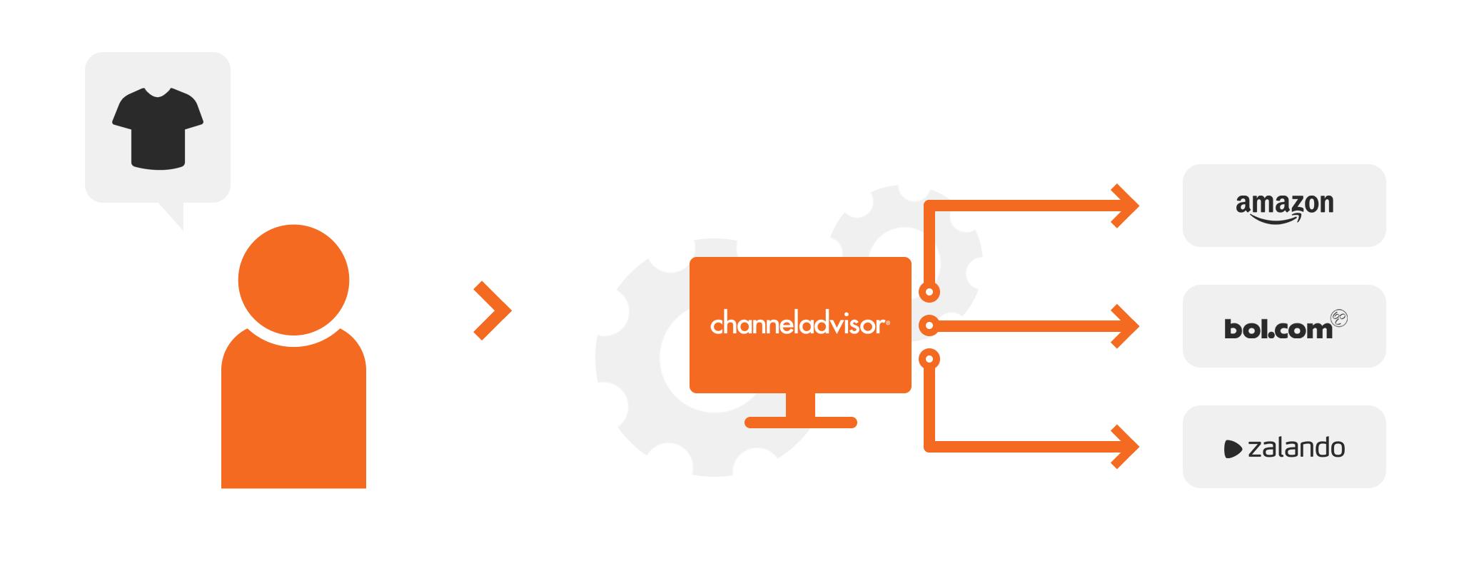 Brandsom Visual - Integratie (Channel Advisor)