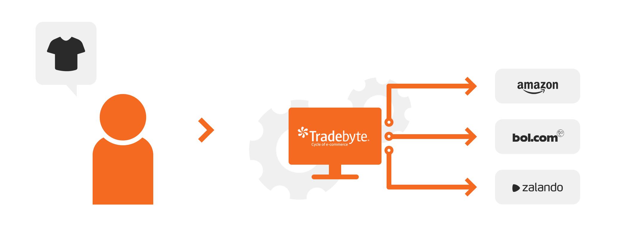 Brandsom Visual - Integratie (TradeByte)