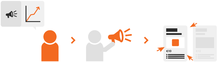 Brandsom Visual -,Advertising, Adverteren op marketplaces, sponsored products Bol