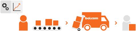 Brandsom Visual, Fulfillment Bol-com, LVB, Logistiek via Bol