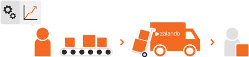 Brandsom Visual - Fulfillment (Zalando)-1